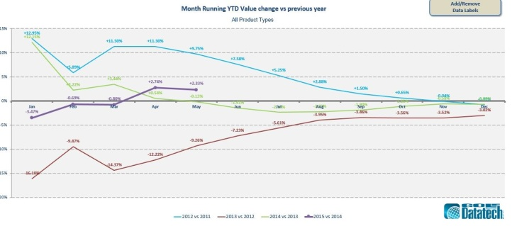 Running YTD value change v previous year May 2015