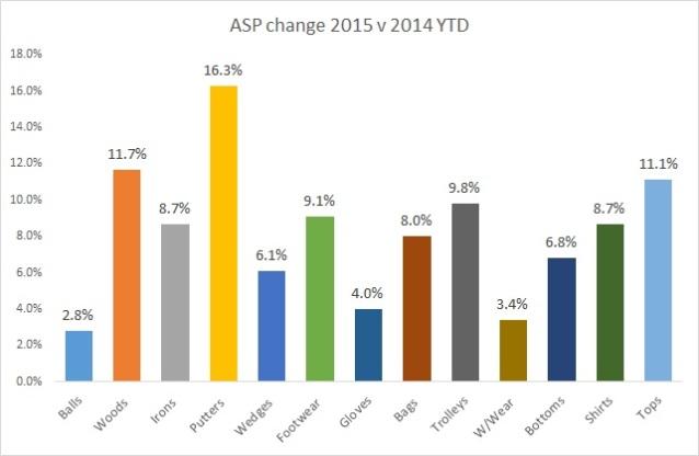 ASP change 2015 YTD v 2014