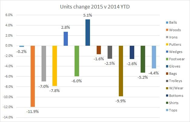Units change 2015 YTD v 2014