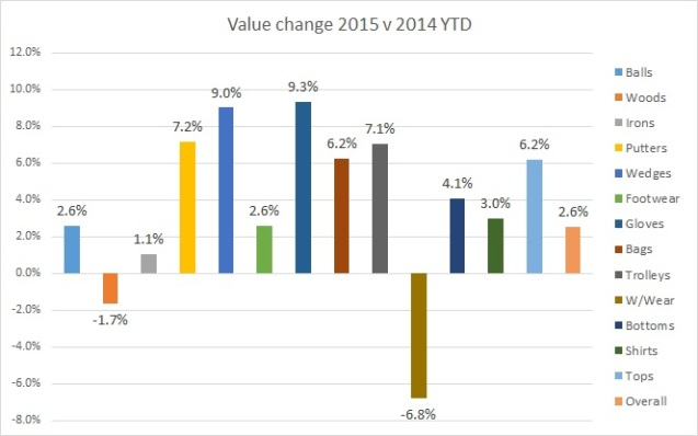 Value change 2015 YTD v 2014