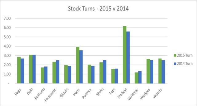 2015 - Stock turns