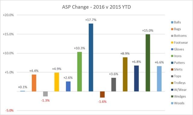 June 2016 - YTD ASP change