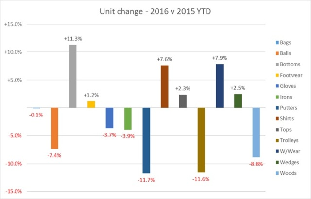 June 2016 - YTD Units change