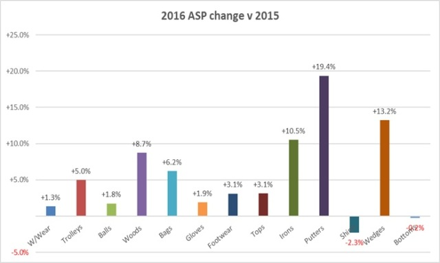 2016 category ASP change v 2015