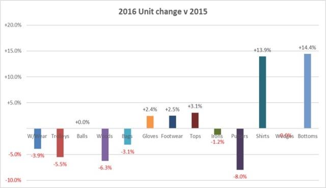 2016 category units change v 2015