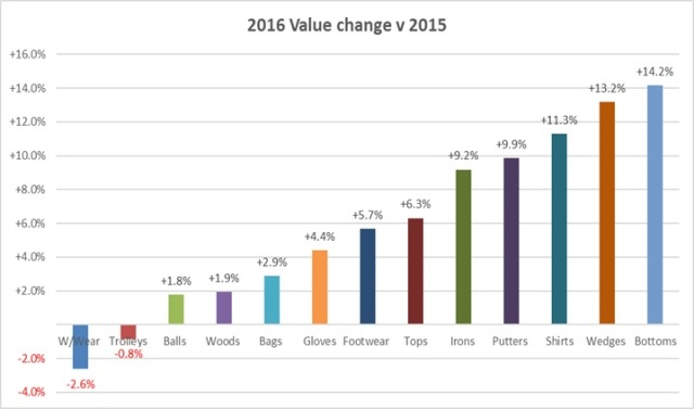 2016 category value change v 2015