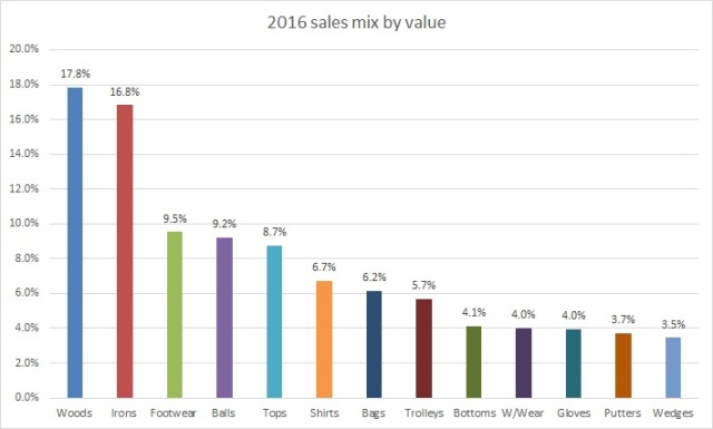 2016 sales mix by value