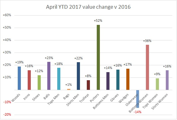 April YTD value change 2017
