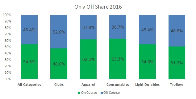 On v Off share - 2016