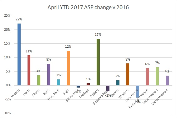April YTD ASP change 2017
