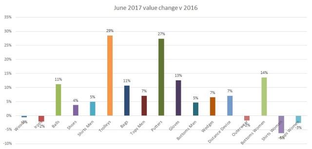 June 2017 Value change