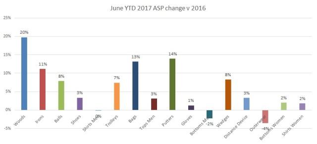 June 2017 YTD ASP change