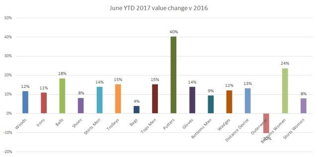 June 2017 YTD Value change