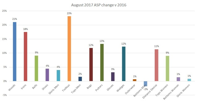 August 2017 ASP change