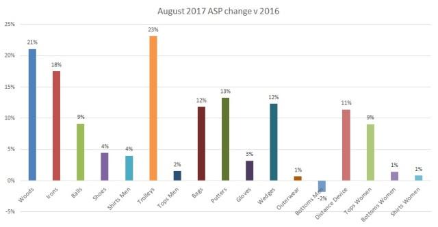 August 2017 ASP change