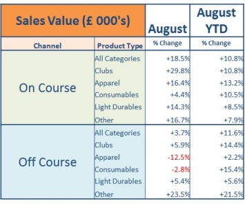 August 2017 Category Value change