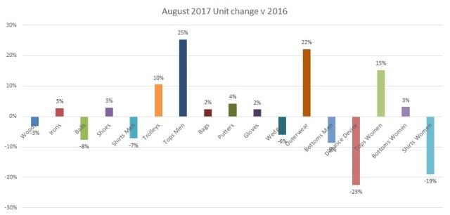 August 2017 Unit change