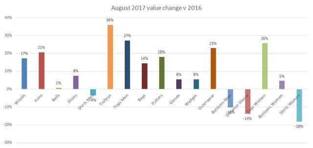 August 2017 Value change