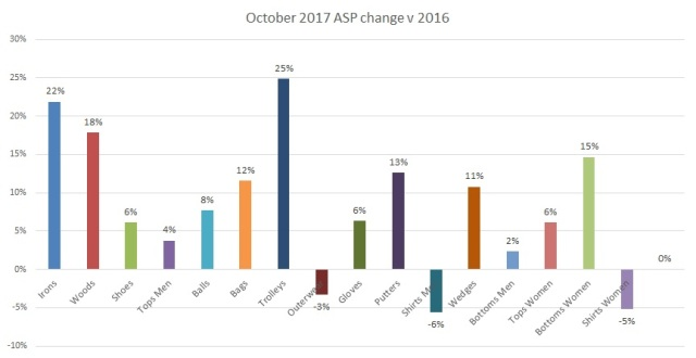 October 2017 ASP change