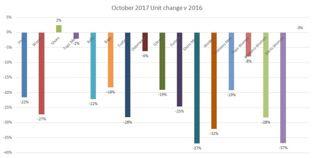 October 2017 units change