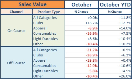 October 2017 value change table