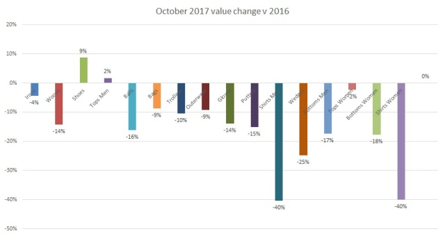 October 2017 value change