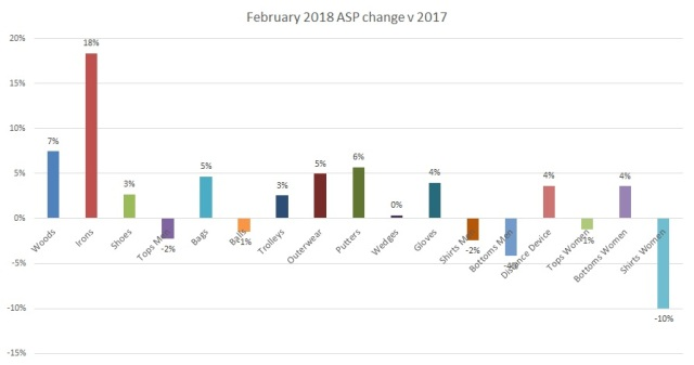 ASP change Feb 2018