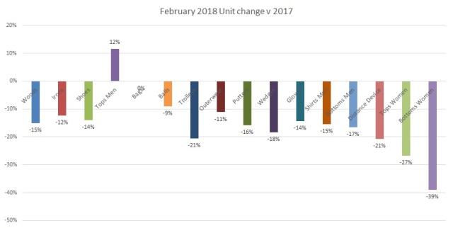 Units change Feb 2018