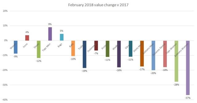 Value change Feb 2018