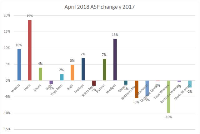 ASP change April 2018