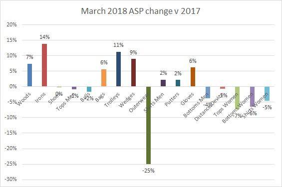 ASP change March 2018