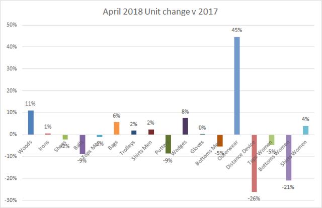 Unit change April 2018