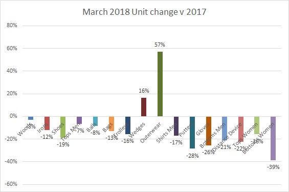 Unit change March 2018