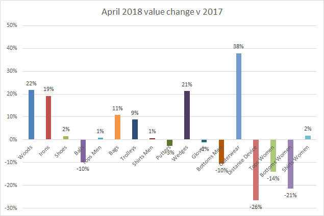 Value change April 2018