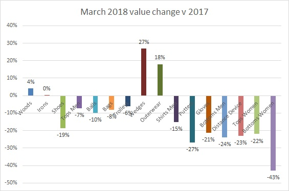 Value change March 2018