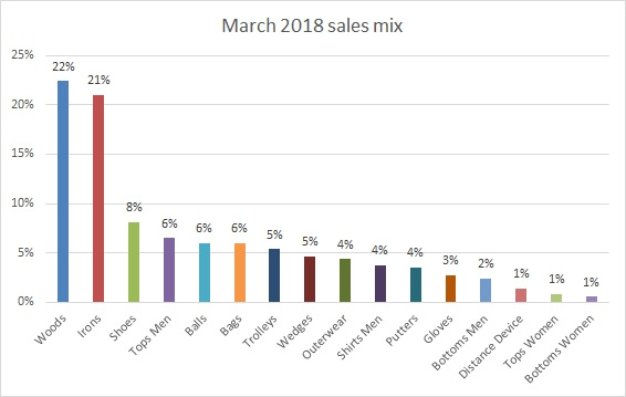 Value Mix March 2018