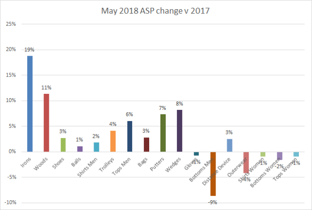 ASP change May 2018