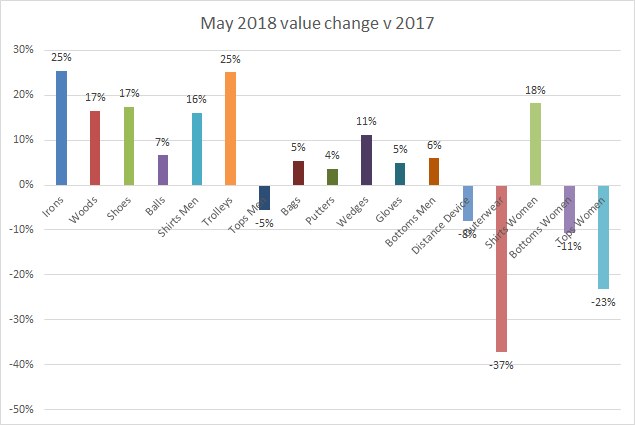 Value change May 2018
