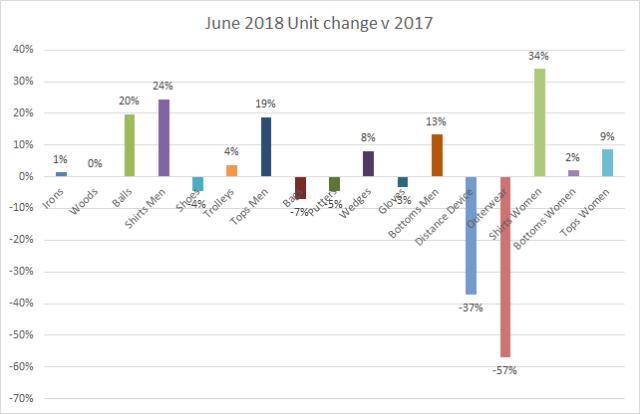 Unit change June 2018