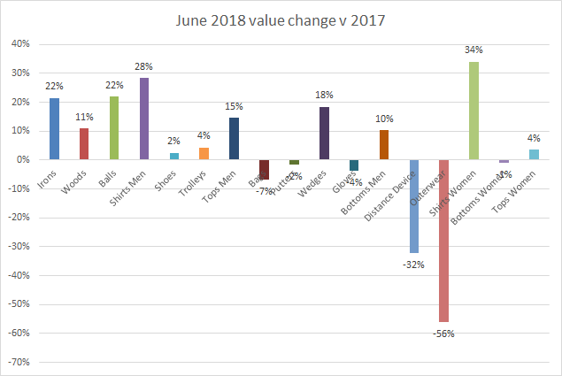 Value change June 2018