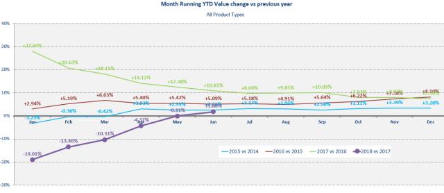 Value change v last year last 4 years June 2018