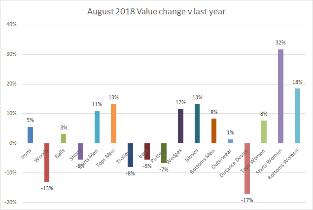 Value change August 2018