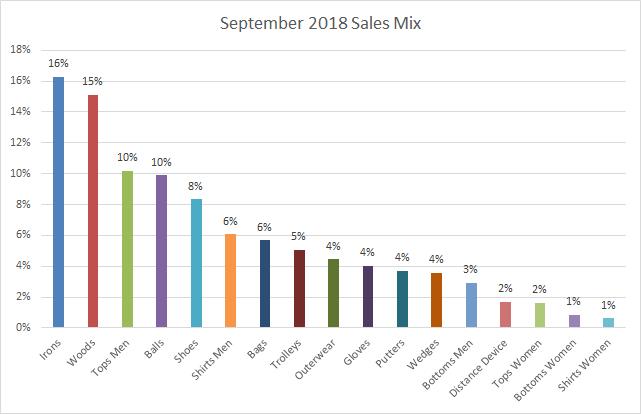 September 2018 Value Mix
