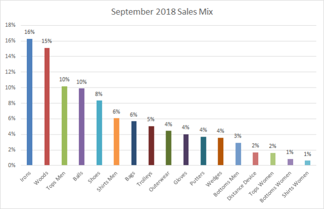 September 2018 Value Mix