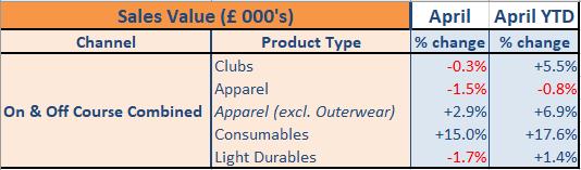 April 2019 - Groups position