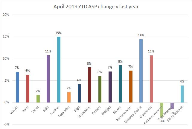 April 2019 - YTD ASP change