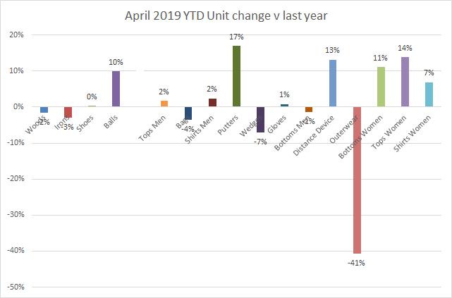 April 2019 - YTD sales mix units