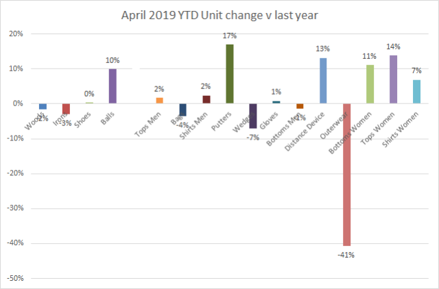 April 2019 - YTD sales mix units