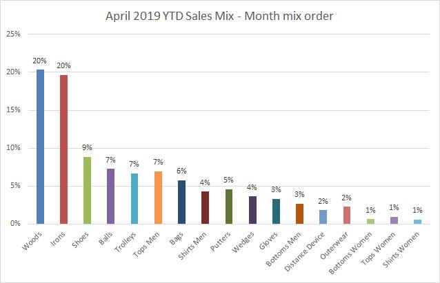 April 2019 - YTD sales mix