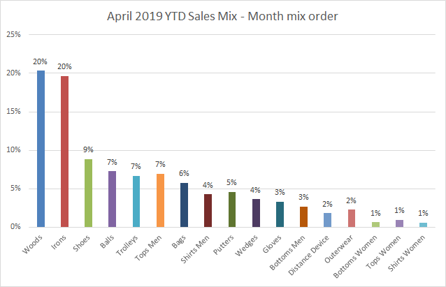 April 2019 - YTD sales mix